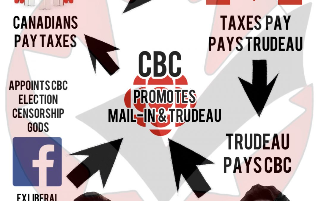 Trudeau Liberals greasy scheme of clearly trying to mislead and sway the 2021 election, using your tax dollars set in motion